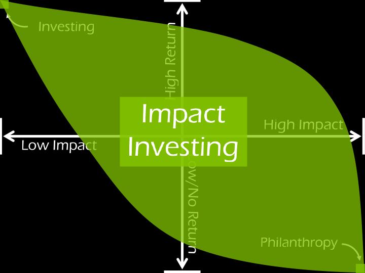 philantrophy-investing